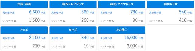 U-NEXTの配信作品数
