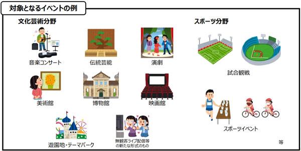 Go To イベント(Event)キャンペーンの事業対象